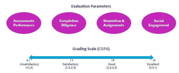 CII SMART MANAGER Grading Methodology